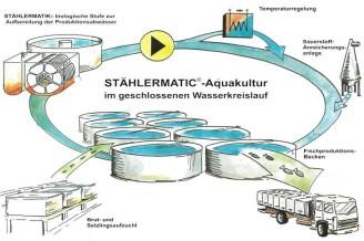 aquakulturkreislaufk