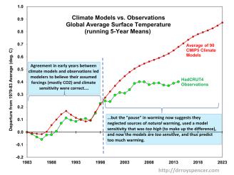 graf oteplování osel