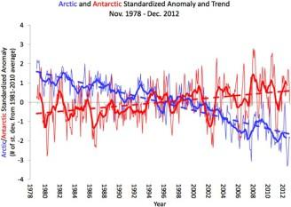 graf tání a přírůstek ledu na pólech - osel