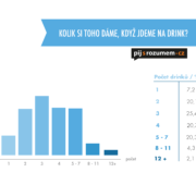 graf statistika Co znamená jít na jedno