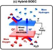Hybrid - SOEC výroba vodíku z vody