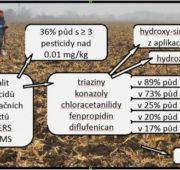 pesticidy zemědělská půda RECETOX